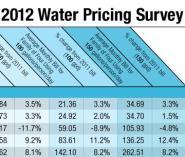 amanda northrop santa fe u.s. water pricing cities seasonally adjusted