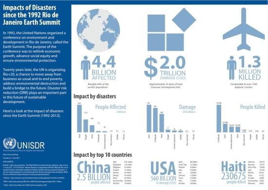 UNISDR disaster risk reduction Rio+20 Rio Earth Summit 1992