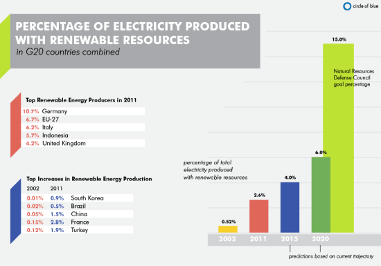 electricity NRDC renewable resources energy Rio+20 report G20