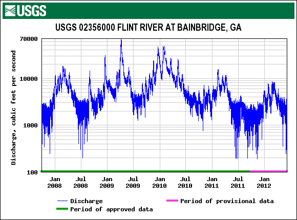 Flows in the lower Flint River basin since January 1, 2007, according to U.S. Geological Survey stream gauges. In June 2012 the river was running at near-record lows.
