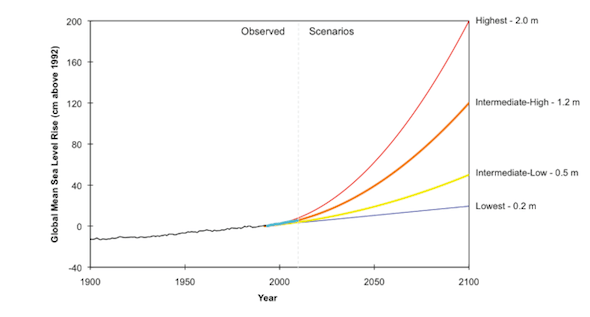 Peter Gleick Climate Science Sea Level Rise Exponential