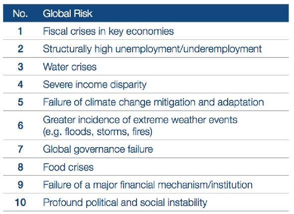 Water Top Three Global Risks