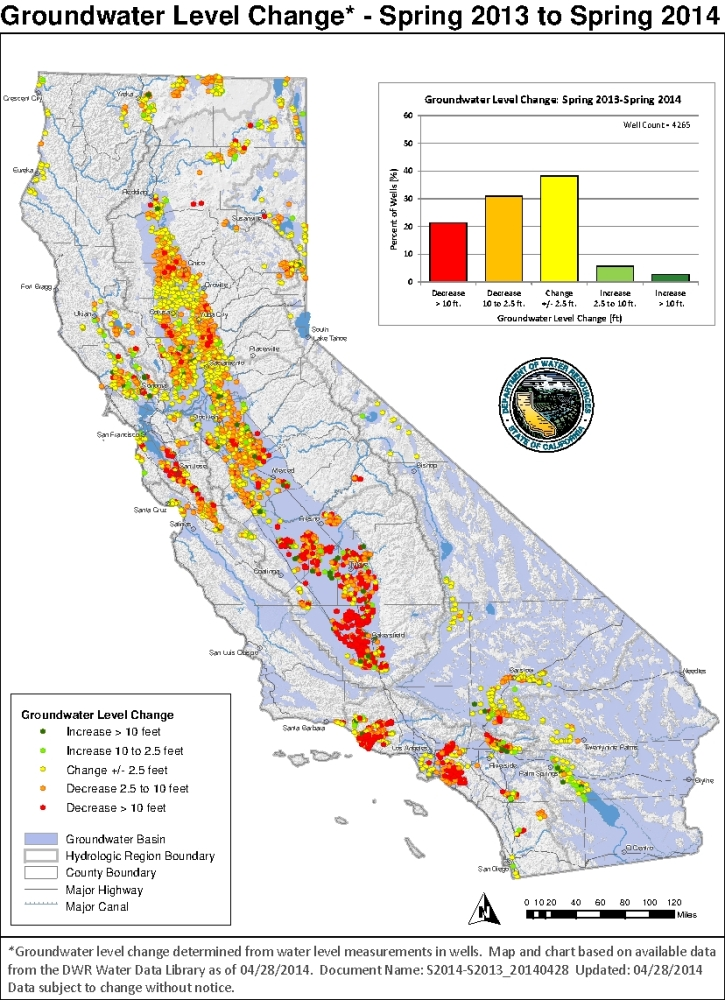 Most of California Groundwater Tables at All-time Lows, State Report
