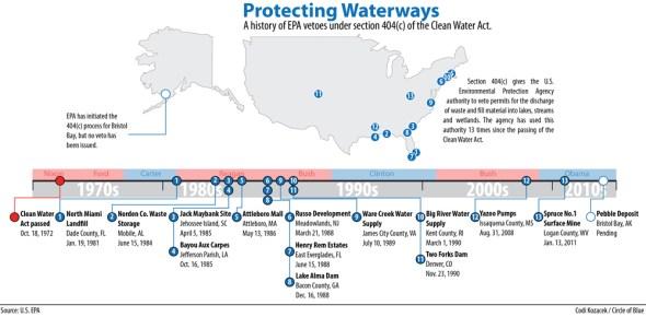 EPA Clean Water Act 404c Veto Pebble Mine