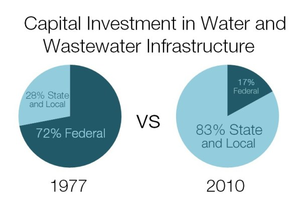 federal state local municipality water wastewater sewage infrastructure capital investment United States Kaye LaFond