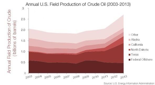 infographic United States crude oil production kaye lafond circle of blue