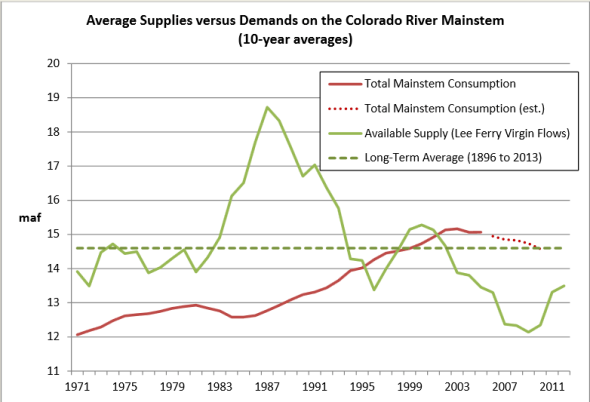 Colorado River water supply demand conservation drought Lake Mead American Southwest
