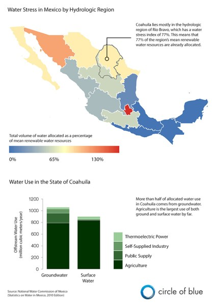 Coahuila is one of the direst regions in the Americas. Most of its available water is supplied from aquifers. Fresh water is so scarce in Coahuila that the Mexico government has already announced that it will not issue new groundwater use permits for oil and gas development. Graphic © Kaye LaFond / Circle of Blue