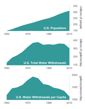Kaye LaFond United States water use water efficiency Sustainable Development Goals Q&A Circle of Blue