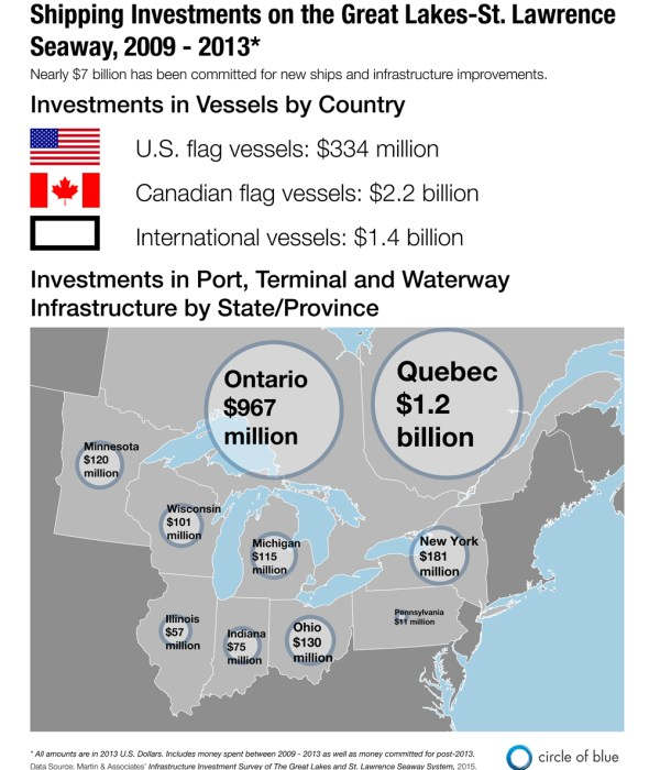 Great Lakes St. Lawrence River Seaway shipping investment graphic Kaye LaFond