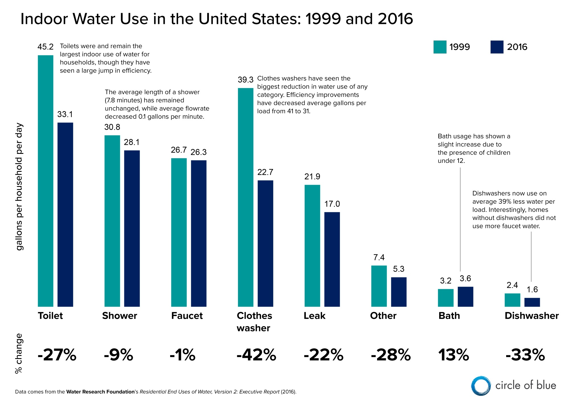 Infographic Indoor Water Use In The United States 1999