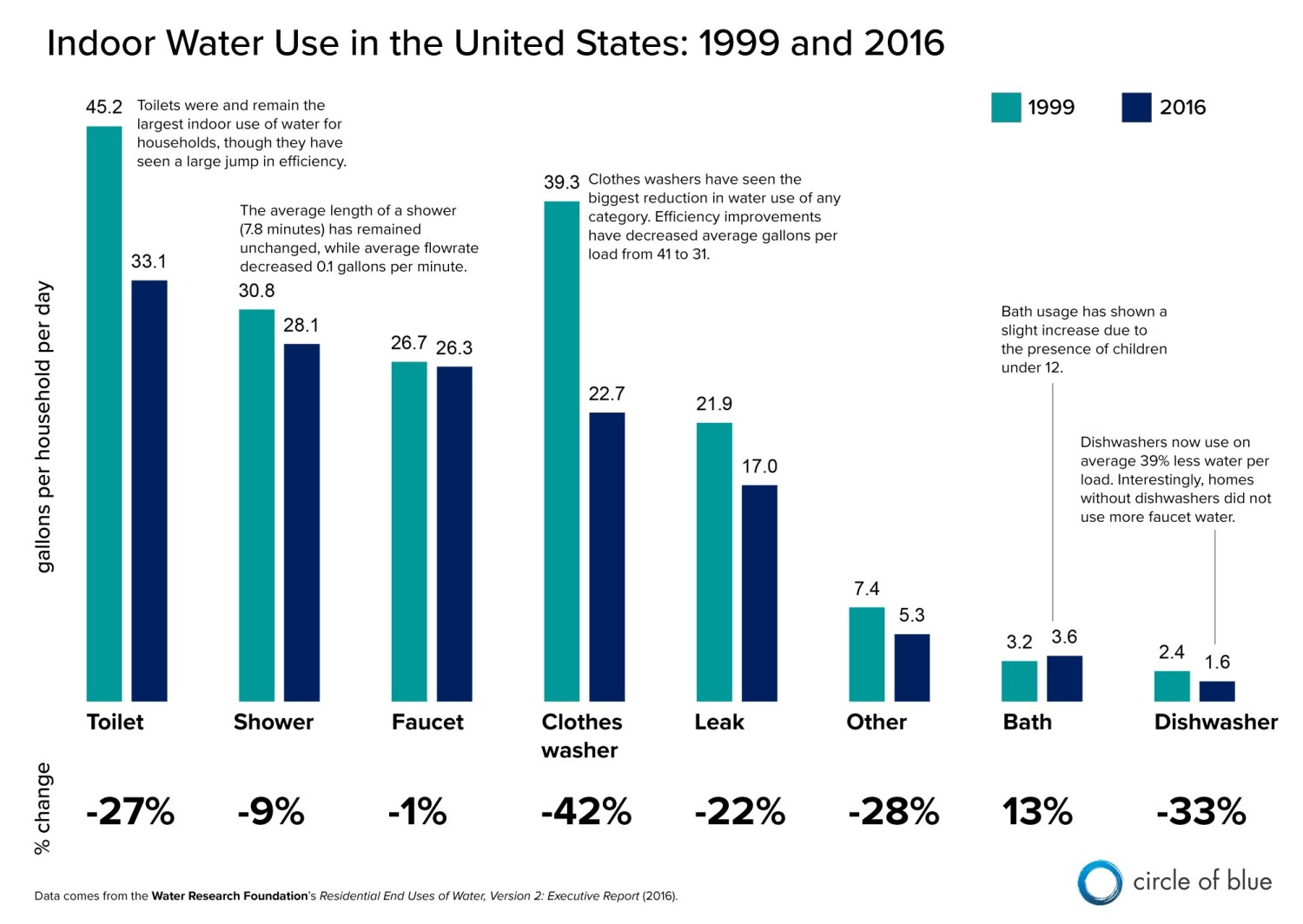 Indoor water use declined by 22 percent between 1999 and 2016. Toilets used more water than any other fixture. Graphic © Kaye LaFond / Circle of Blue