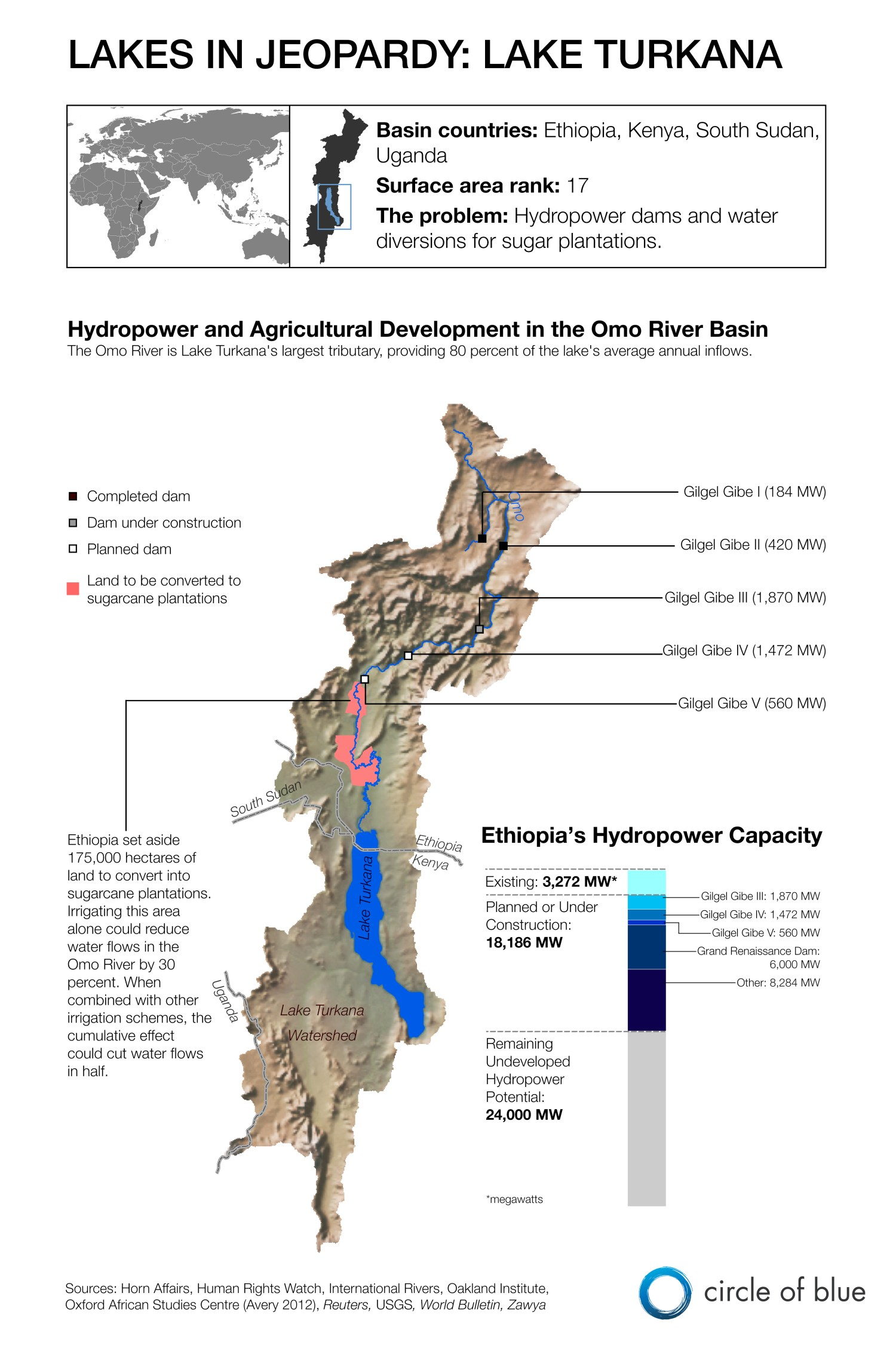 Infographic Graphic Map Lake Turkana Africa Lakes In Jeopardy water Omo River Ethiopia Kenya South Sudan Uganda hydropower irrigation sugar plantation Kaye LaFond Circle of Blue