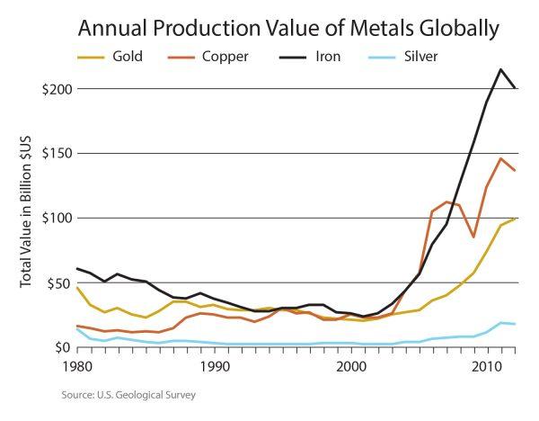 CommodityPrices