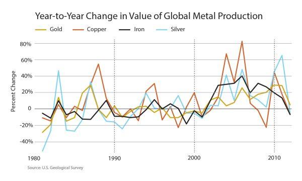 Global Mining Value Chart