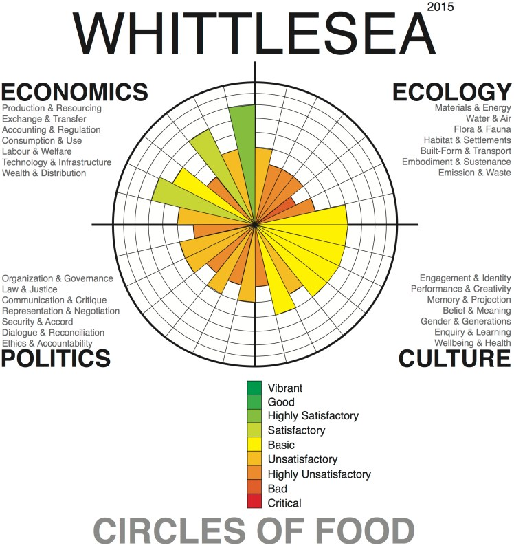 Food Systems Profile for the City of Whittlesea, April 2015