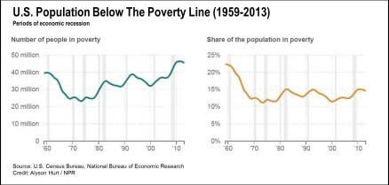 PovertyLine_NPR