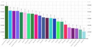 OCSE: salari medi anno 2002, in US$ 2009 a parità di potere d'acquisto, prezzi correnti
