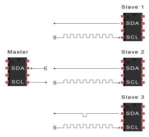 Introduction to I2C - Data Transmission Diagram ACK Bit Slave to Master
