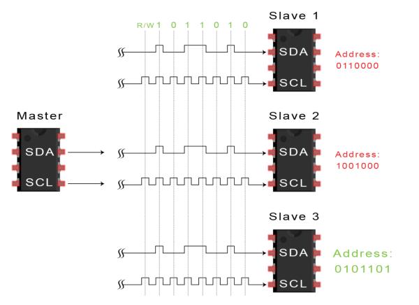 Introduction to I2C - Data Transmission Diagram ADDRESS FRAME