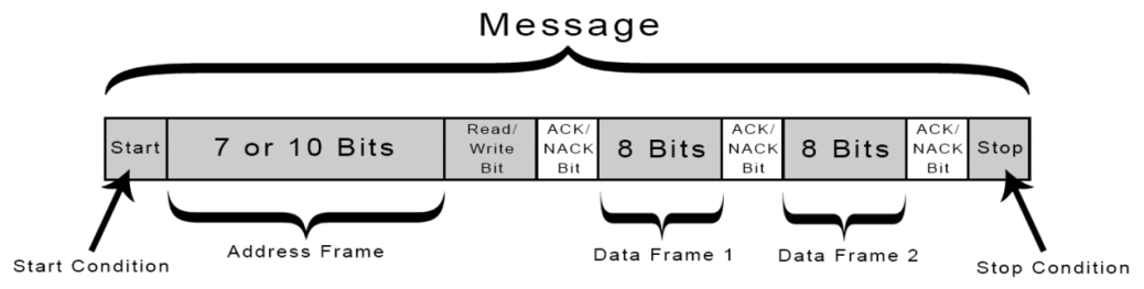Introduction to I2C - Message, Frame, and Bit
