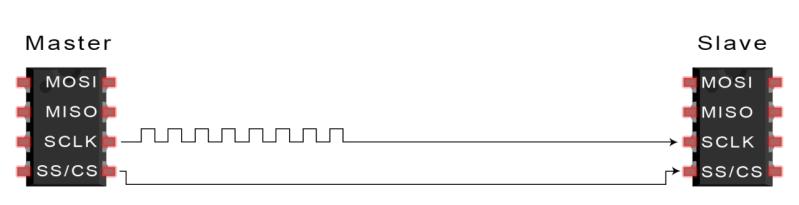 Introduction to SPI - Data Transmission Diagram Slave Select Activation