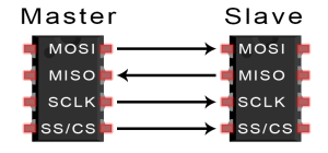 Introduction to SPI - Master and Slave