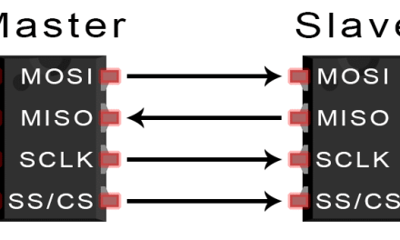 Basics of the SPI Communication Protocol