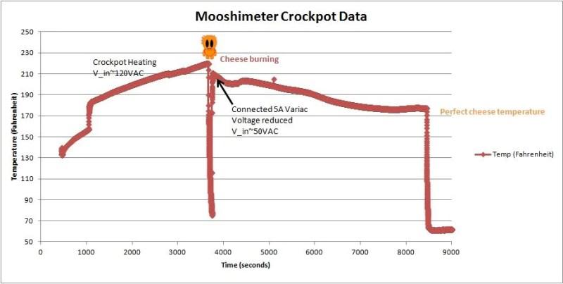 Variac Crock-Pot Experiment Mooshimeter Log