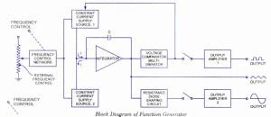Function GeneratorDefinition, Working, Block Diagram,Circuit