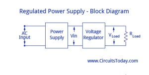 Regulated Power SupplyBlock Diagram,Circuit Diagram,Working
