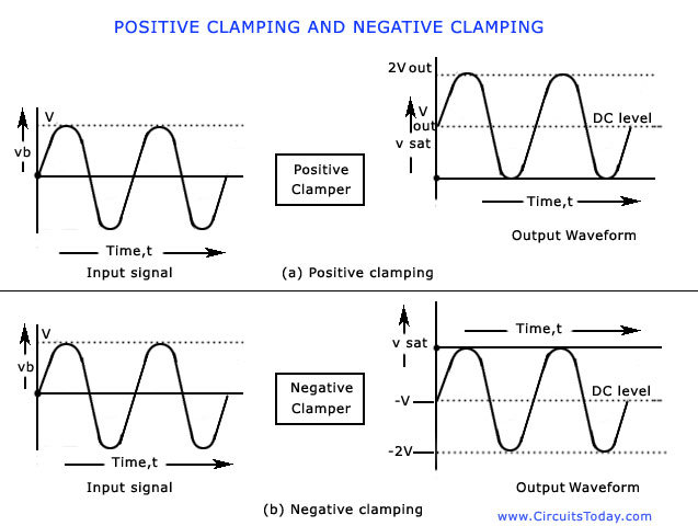clamping waveforms