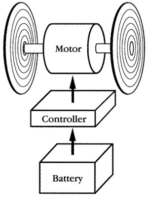 Working Of Electric Cars  Electronic Circuits and