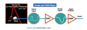 Working of DVD Player  Electronic Circuits and Diagrams