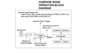 PIC16F877CCP ModulesCaptureComparePWM Modes