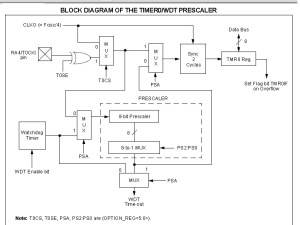 Timer Modules in PIC16F877