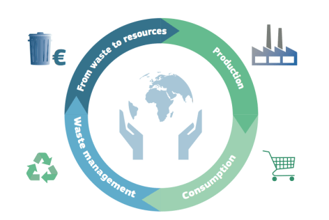 circular-economy-eu-commission