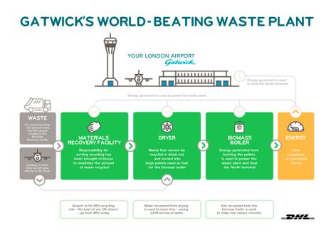 Gatwick-Waste-plant-infographic