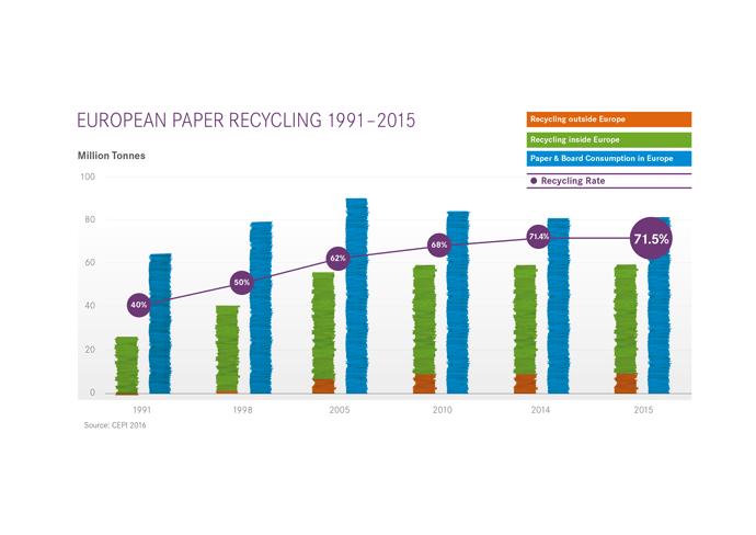 euro-paper-graph-source-cepi-2016