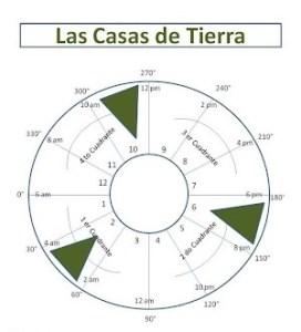 Casas de Tierra