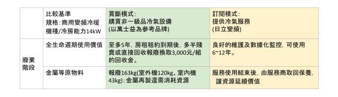 冷氣服務_提案簡報 (2)