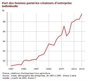 Les Statistiques INSEE des Créatrices d'entreprises