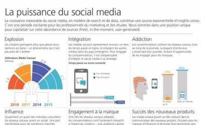 L'impact des réseaux sociaux sur la consommation