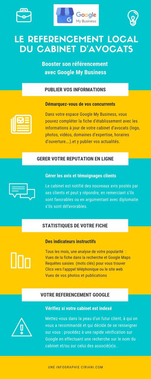 Le référencement local du cabinet d'avocat - Infographie