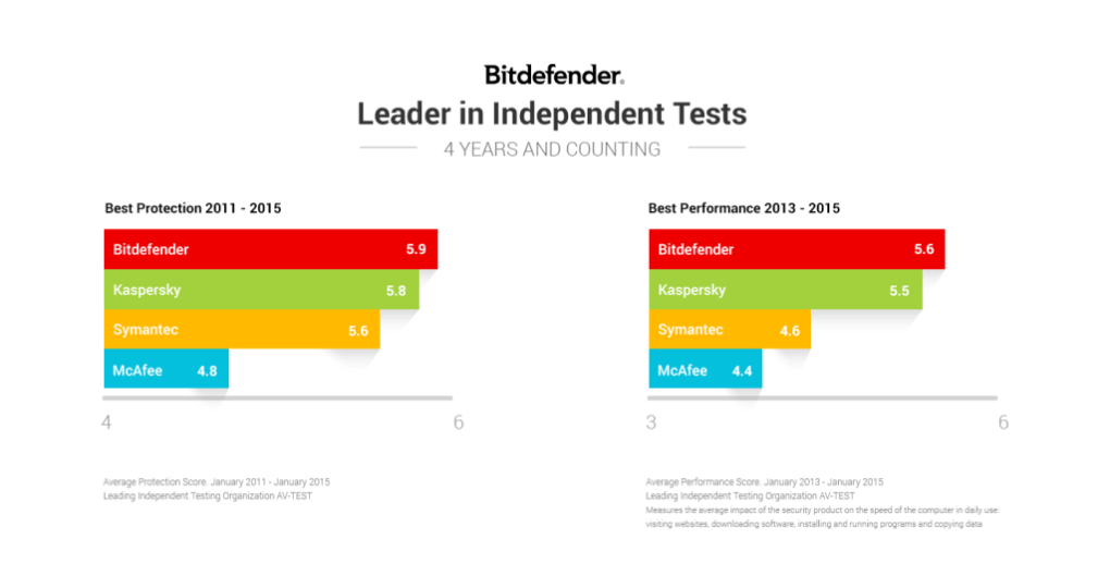 bit defender tests