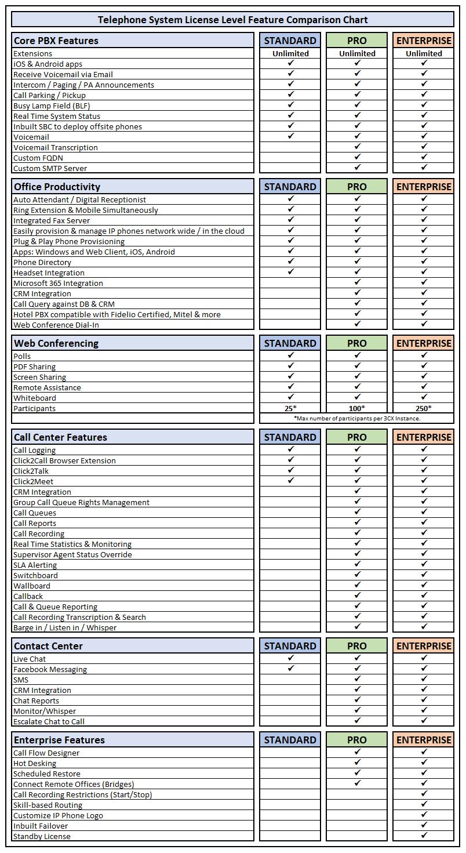 PBX License Comparison Table