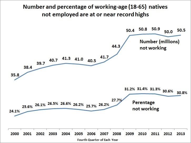 Non-work table - BLS data