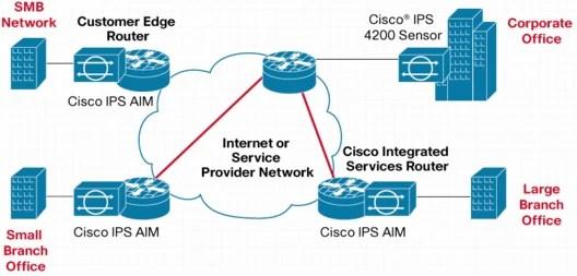 Cisco Ips Aim