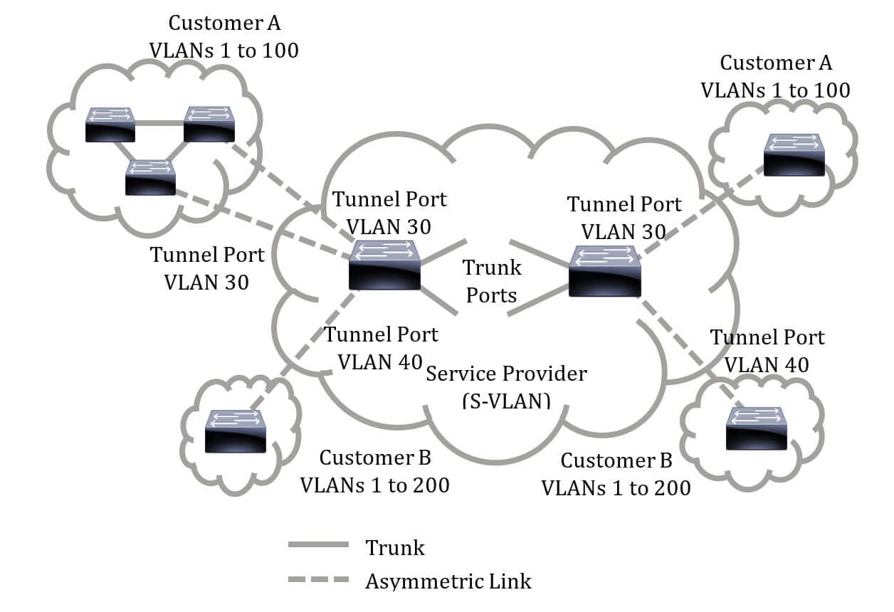 Configure Vlan Mapping On A Switch Through The Cli