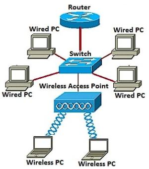 Add a Wireless Network to an Existing Wired Network using